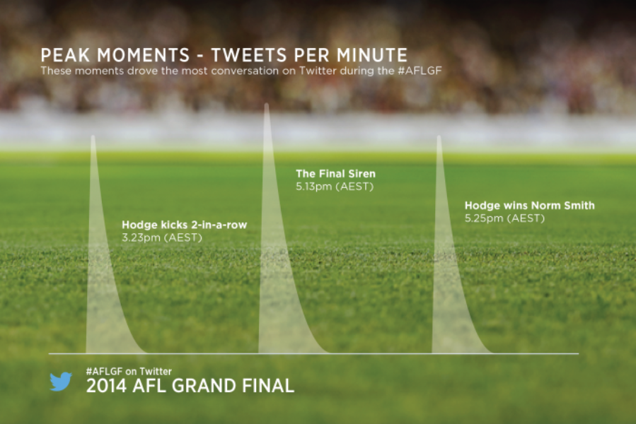 The Twitter highlights from #AFLGF day