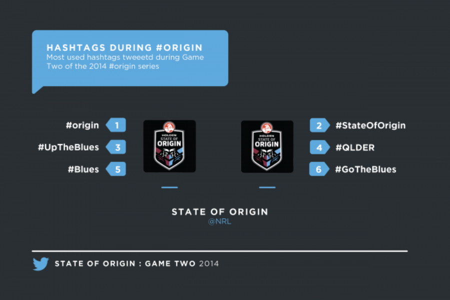 The Twitter highlights from State of #Origin Game Two