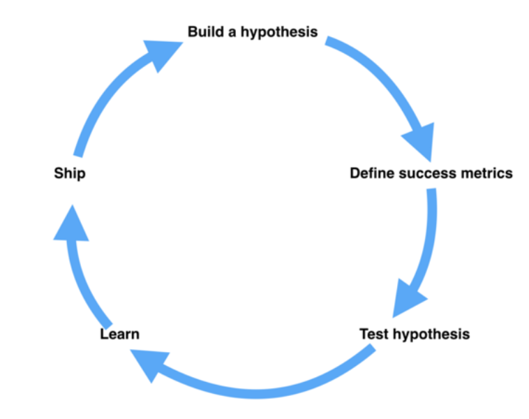 The what and why of product experimentation at Twitter