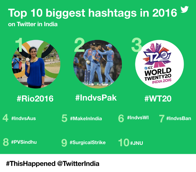 The Year On Twitter: #ThisHappened in India in 2016
