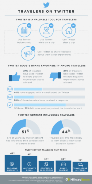 Three new insights for travel brands on Twitter