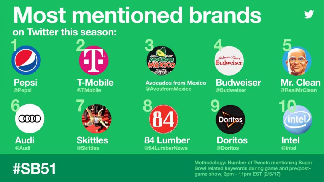 Top Tweeted #SB51 Brands