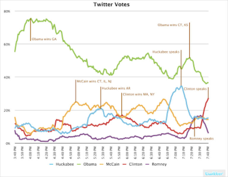 Tracking Candidates on Twitter