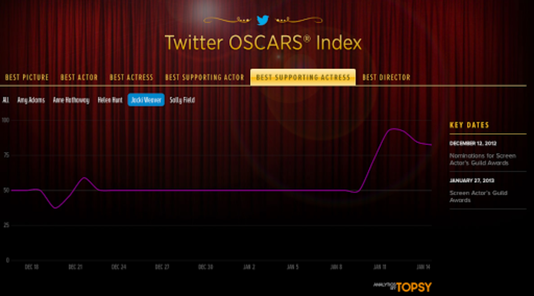 Tracking the Oscar buzz