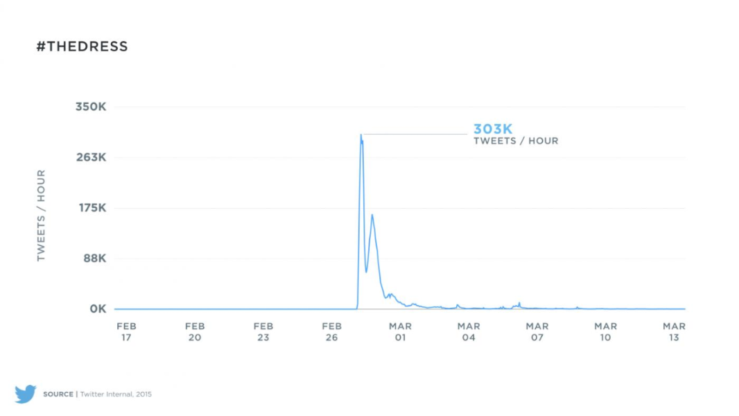 Tracking Tweets about #thedress