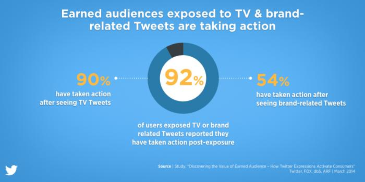 TV & brand-related Tweets inspire action