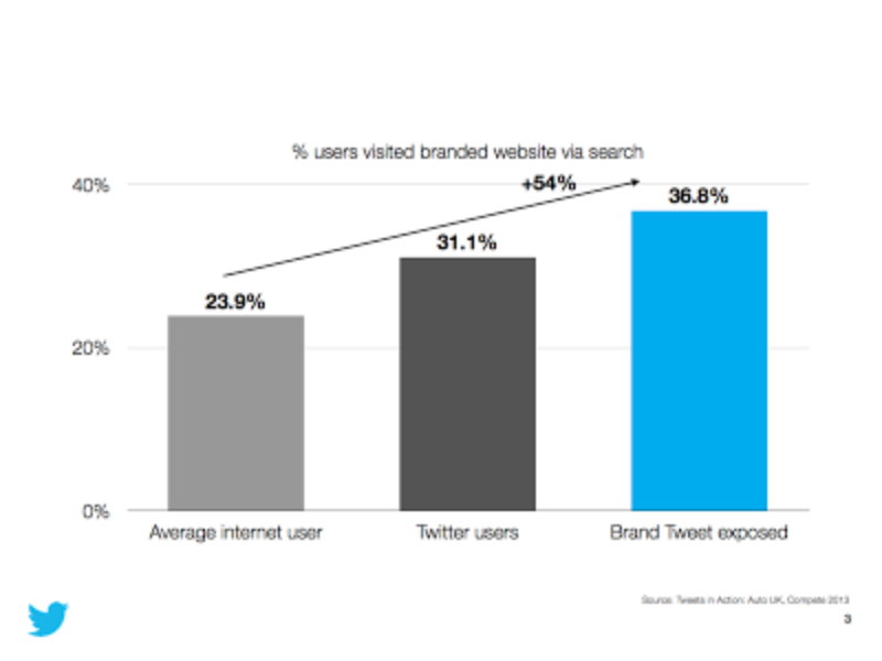 Tweets influence car buyers