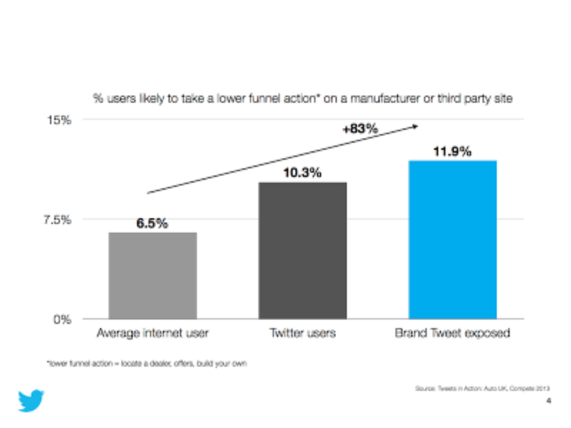 Tweets influence the likelihood of conversion