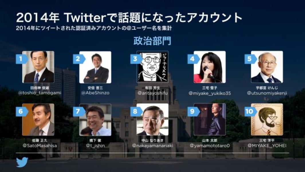 Twitterの2014年(話題のアカウント編)