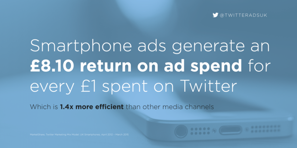 Twitter ads drive £8.10 return on ad spend in the smartphone market