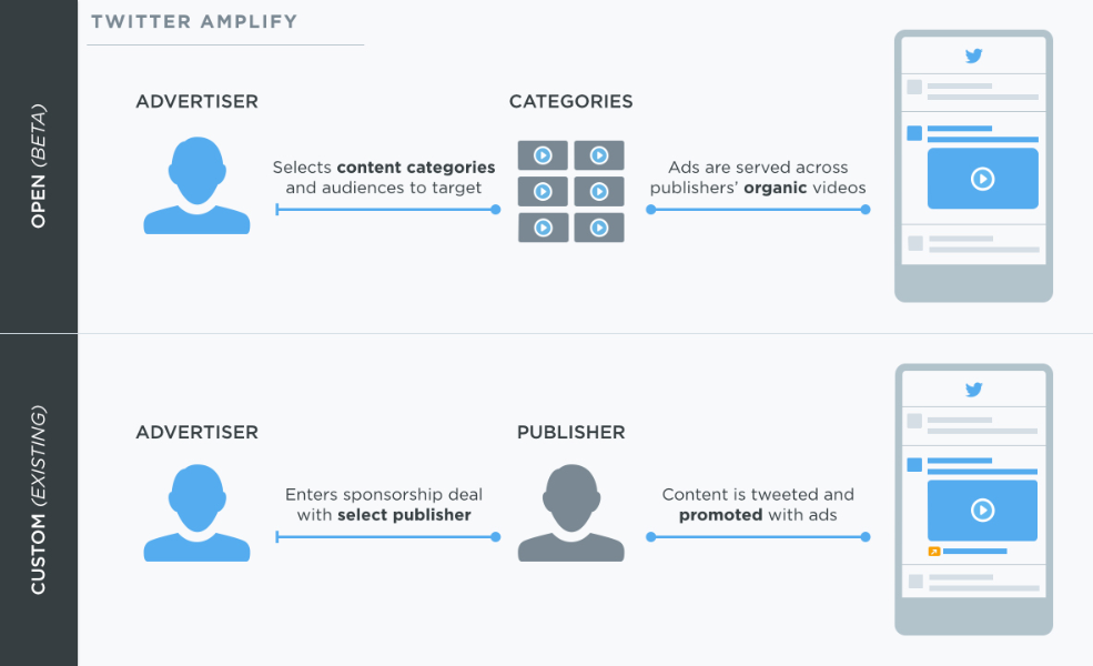 Twitter Amplify: now offering video monetization at scale