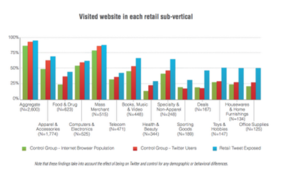 Twitter and Compete study: How Tweets impact online shopping