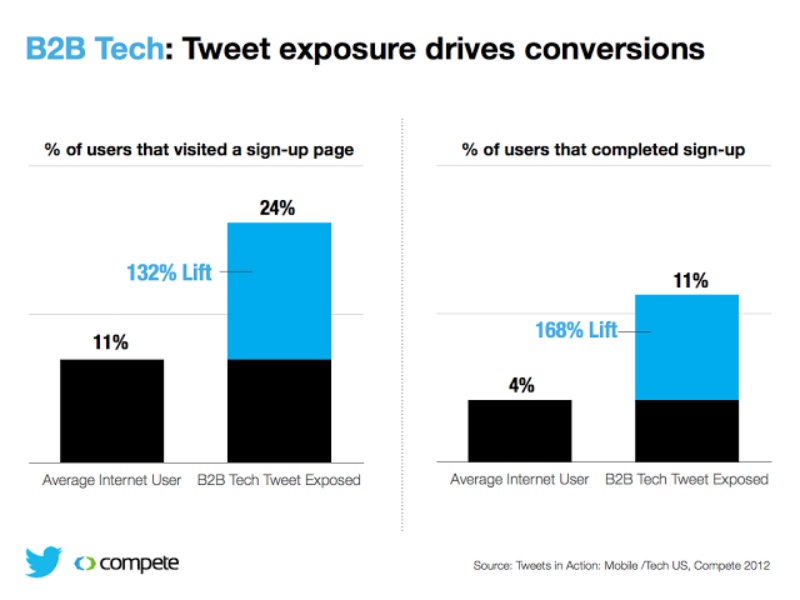 Twitter and Compete study: How Tweets influence B2B tech audiences