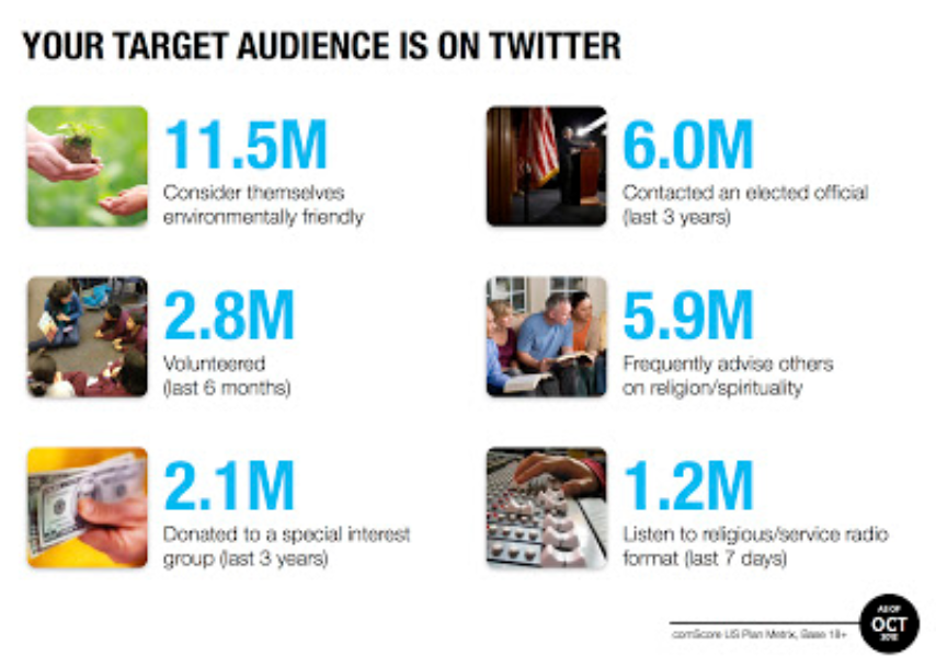 Twitter Audience Nonprofits