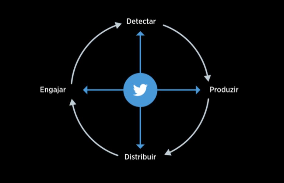 Twitter Brasil lança programa de certificação de jornalistas e desenvolvedores