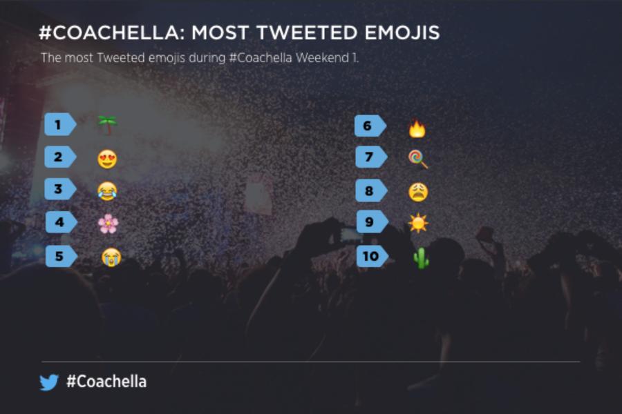 Twitter를 통해 Coachella 2016을 즐겨보세요
