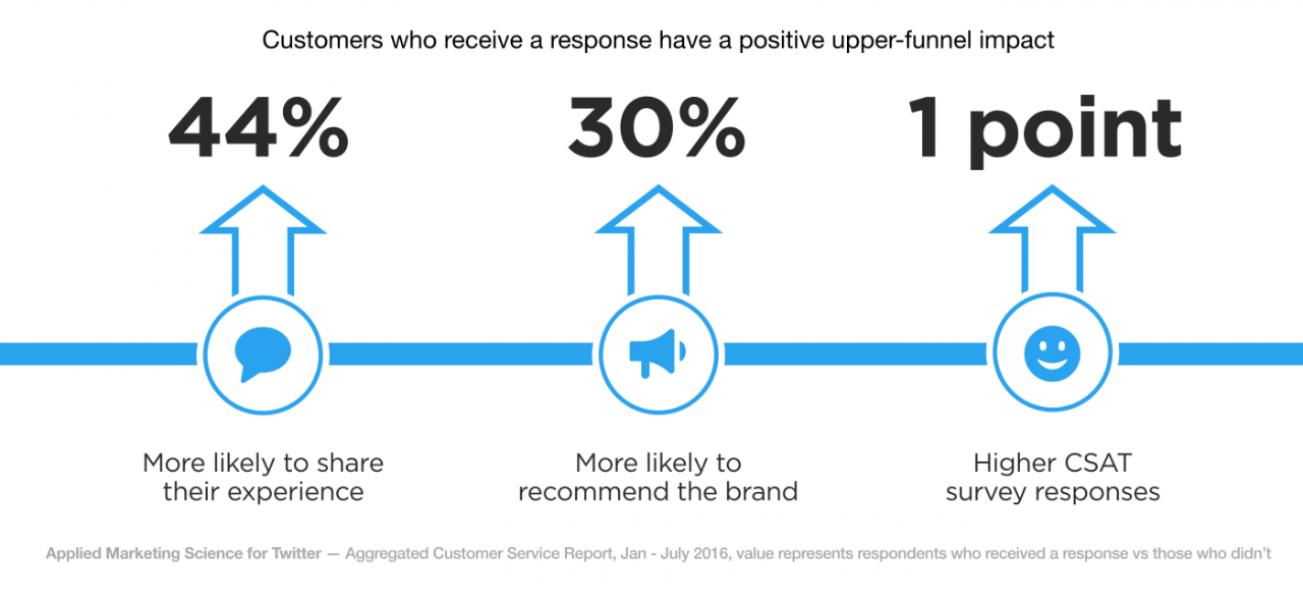 Twitter customer service upper-funnel impact
