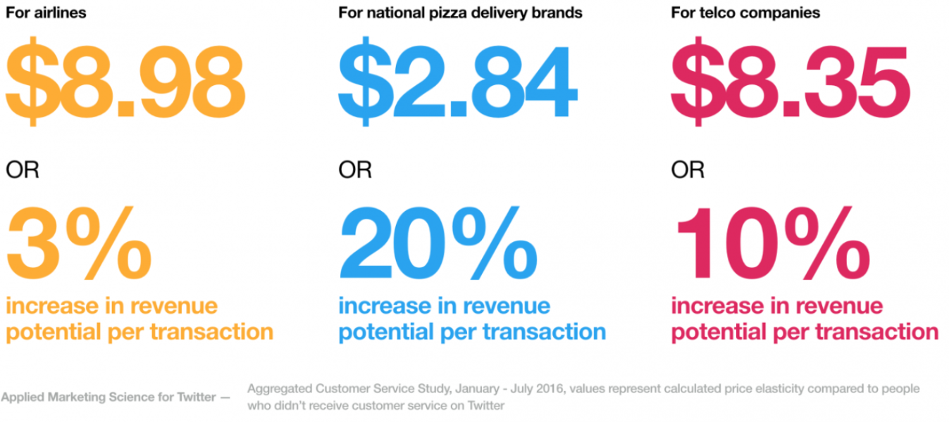 Twitter customer service willingness to spend