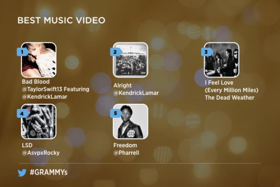 Twitter é seu passe VIP para o Grammy Awards 2016