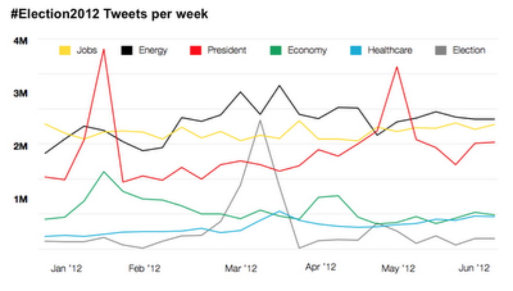 Twitter Election 2012