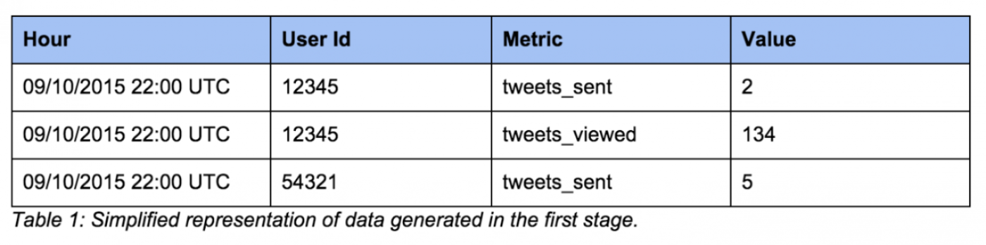 Twitter experimentation: technical overview