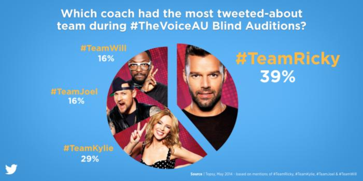 Twitter gives fans the best seat in the house for #TheVoiceAU Blind Auditions