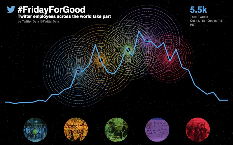 Twitter in San Francisco: giving back on #FridayForGood