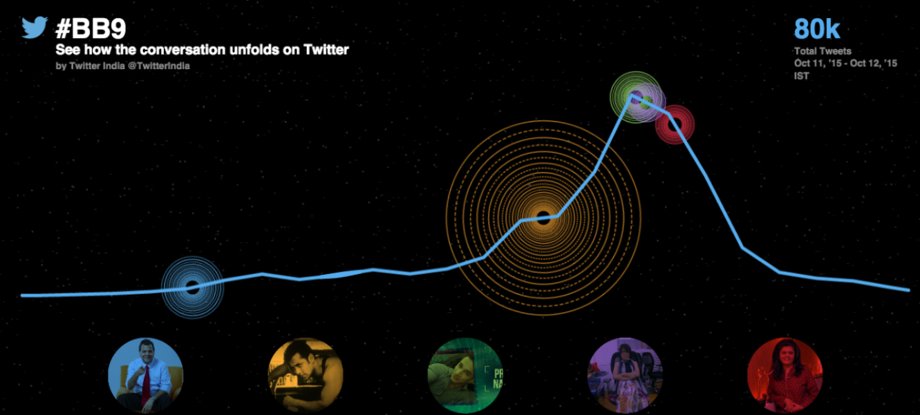 Twitter is the largest virtual couch to watch Bigg Boss Season 9