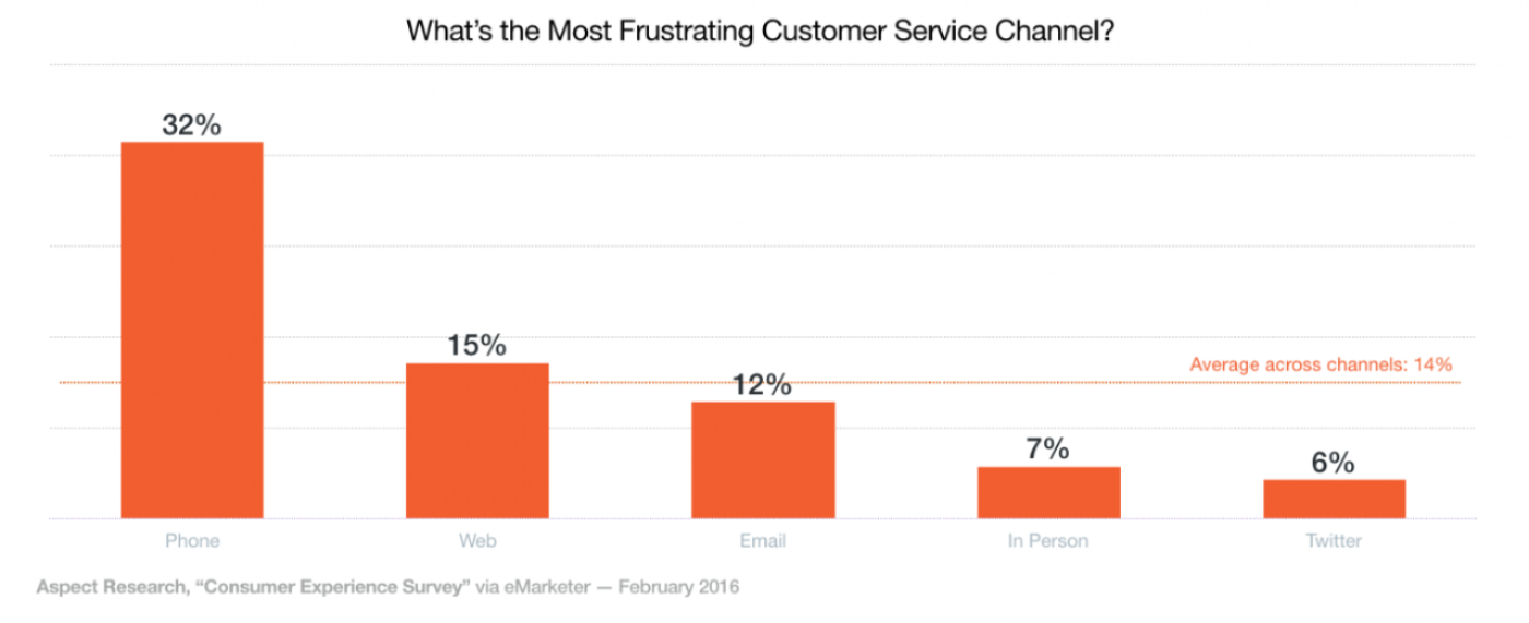 Twitter is the least frustrating customer service channel