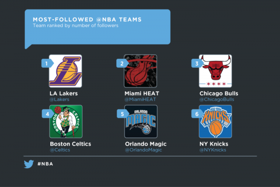 Twitter is your home court for the 2014-2015 @NBA season