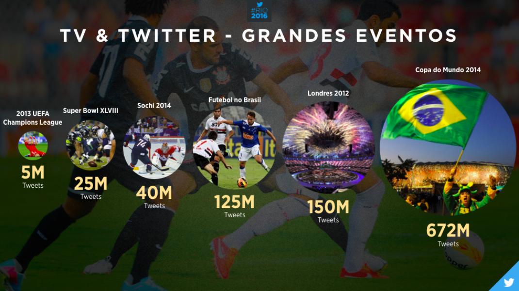 Twitter lança campanha para Jogos Olímpicos #Rio2016