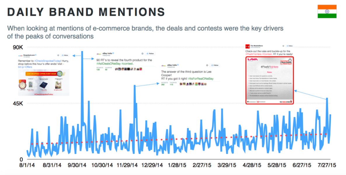 Twitter lights up with e-commerce conversations this festive season