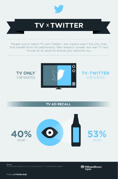 Twitter makes TV ads more effective