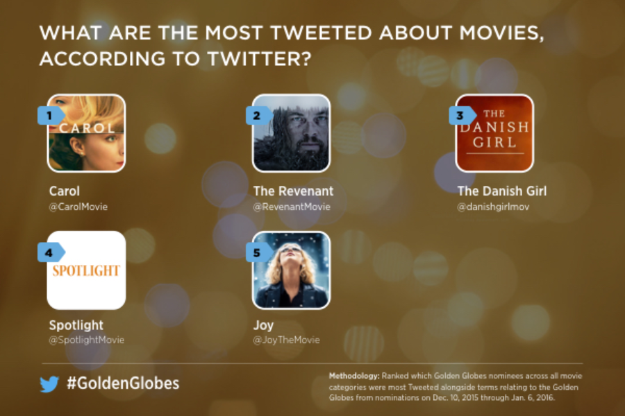 Twitter Most Mentioned Golden Globes Movies 2016