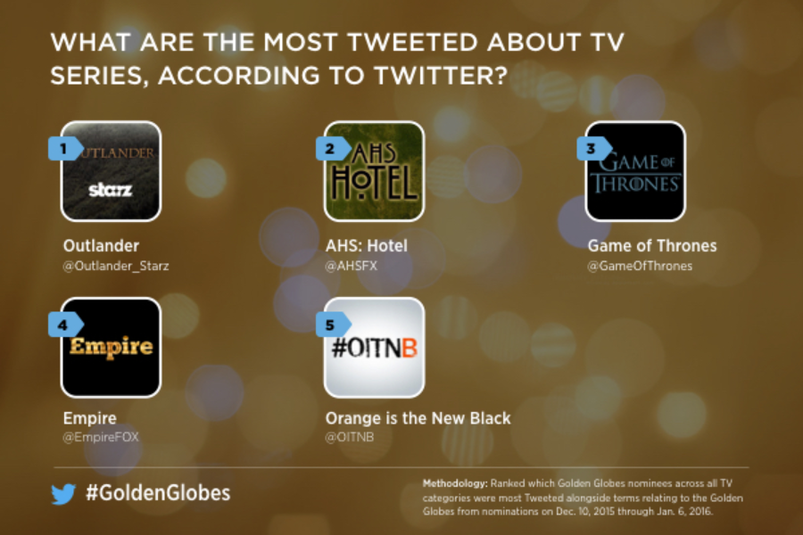 Twitter Most Mentioned Golden Globes TV 2016