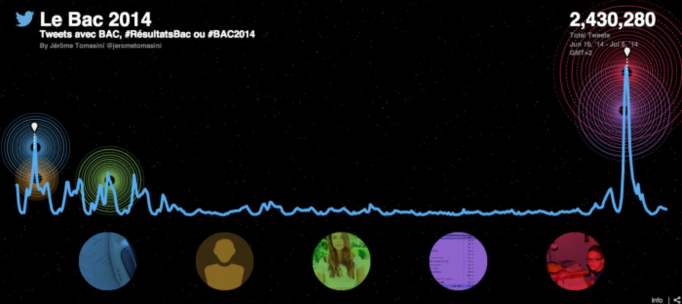 Twitter passe le #Bac2014