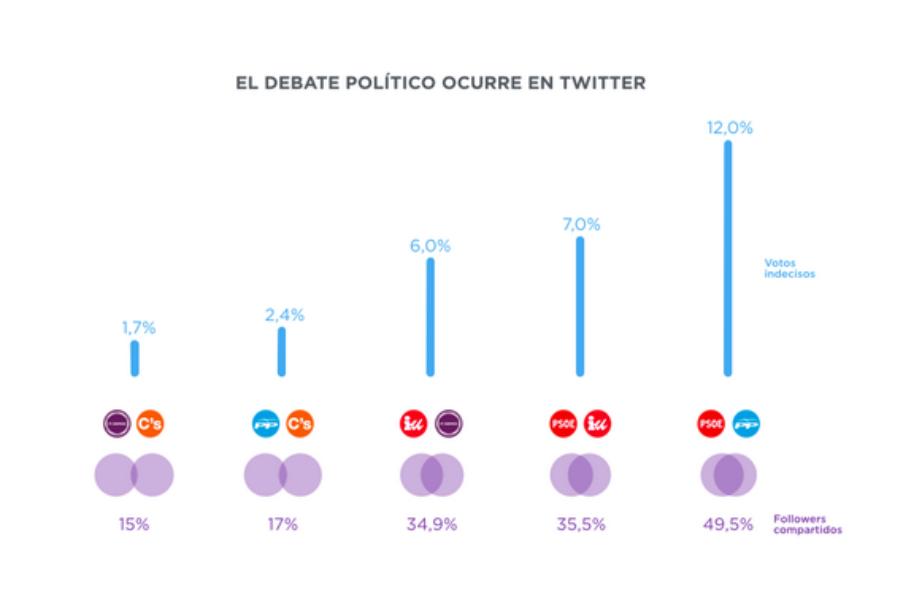 Twitter, plataforma clave para movilizar electorado y captar indecisos