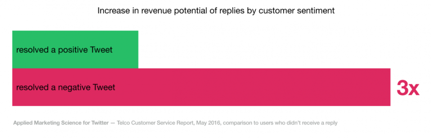 Twitter revenue potential of customer service replies