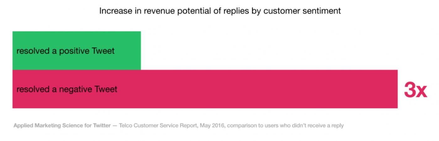 Twitter revenue potential of customer service replies