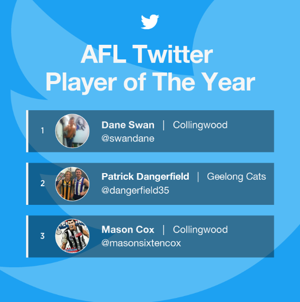 Twitter's best AFL players and clubs of 2016