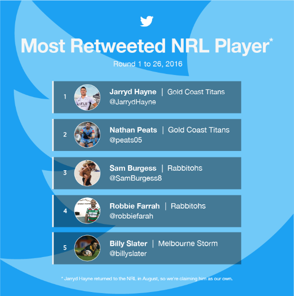 Twitter's best NRL players and clubs of 2016