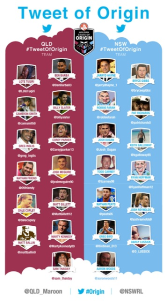 """Twitter's most inform NRL players line up for """"Tweet of Origin"""""""
