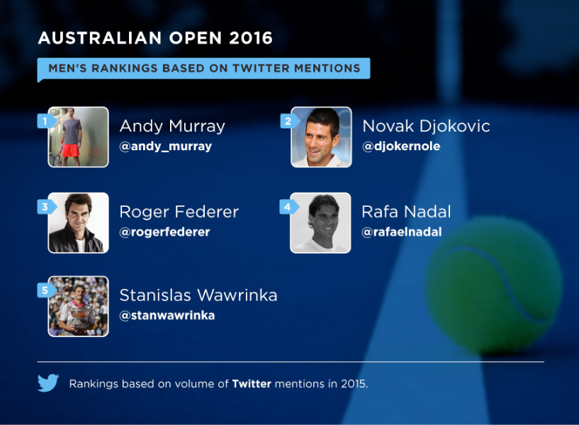 Twitter serves up top seeds for 2016 @AustralianOpen