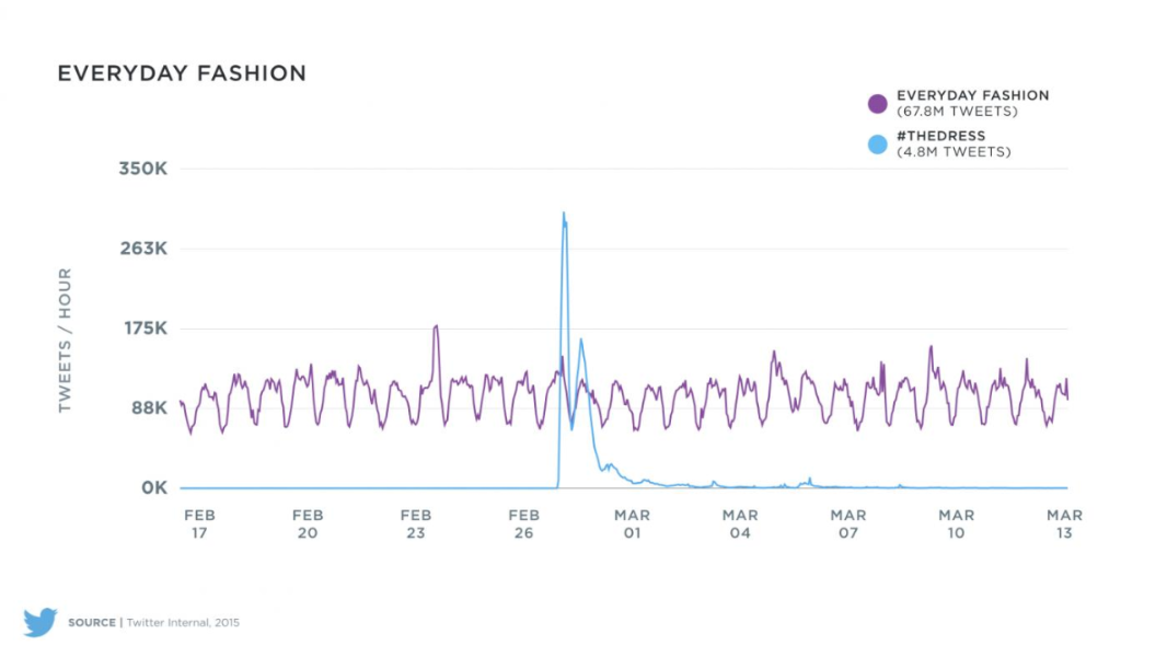 Twitter traffic for #thedress