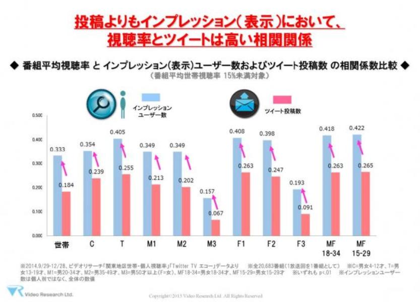 TwitterとTVの視聴行動の相関関係とは: ビデオリサーチ社のレポートより