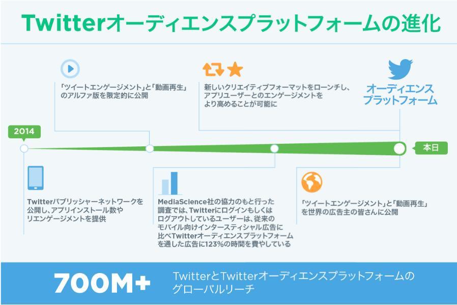 TwitterオーディエンスプラットフォームでTwitterや外部へのリーチを拡大