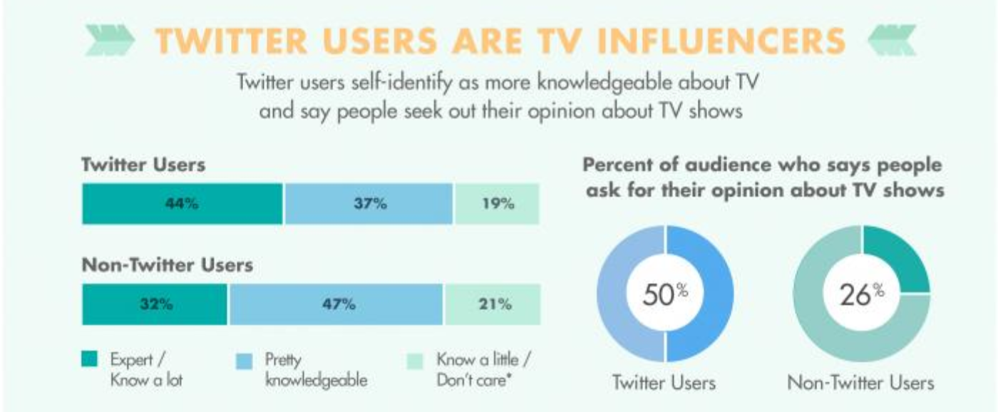 Twitter users are TV infuencers
