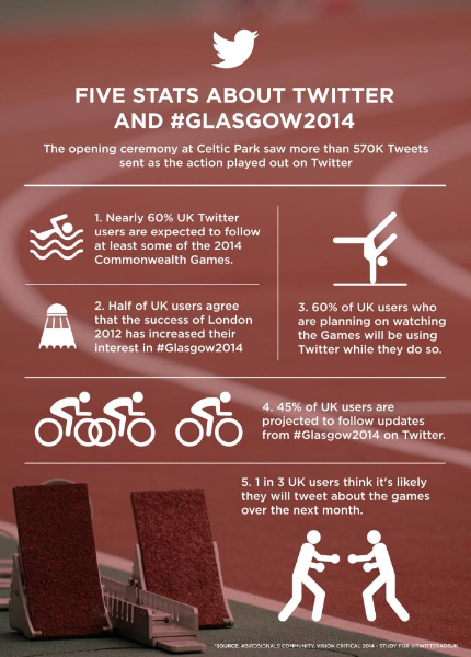 Twitter users have high interest in #Glasgow2014