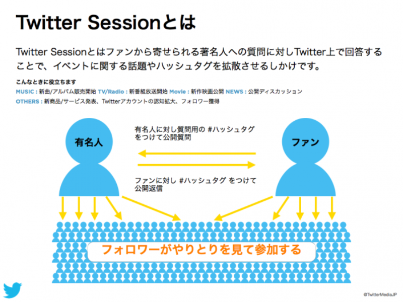 Twitter x Music 事例 : Twitter Q&A セッション