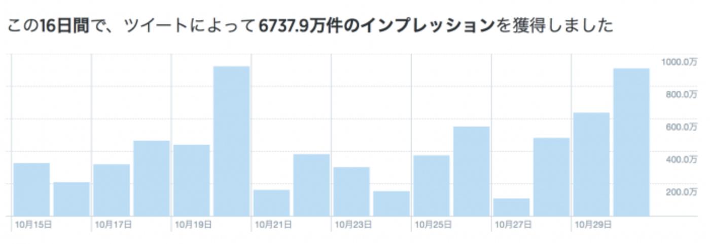 Twitter x スポーツ 事例 : 日本シリーズの勝利の瞬間をTwitterで伝える
